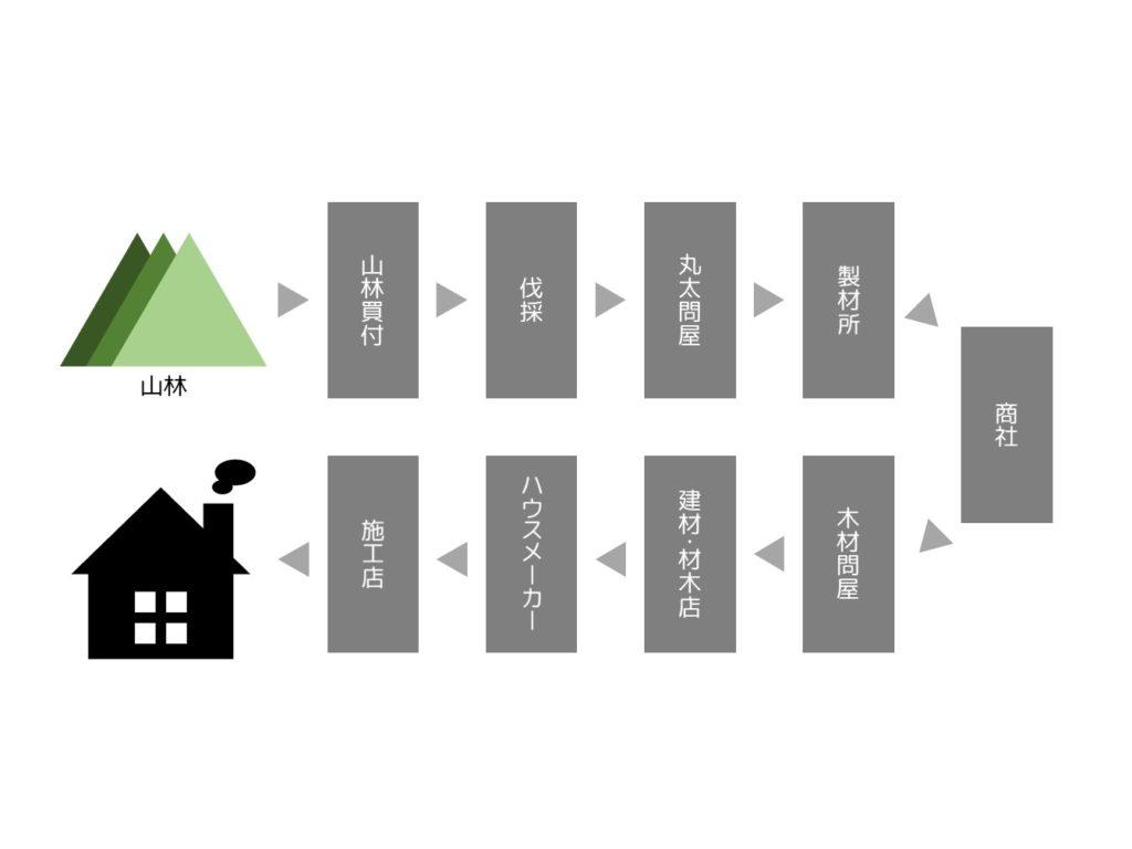 一般商流_つくばでコスパの高い家ならベースポイント